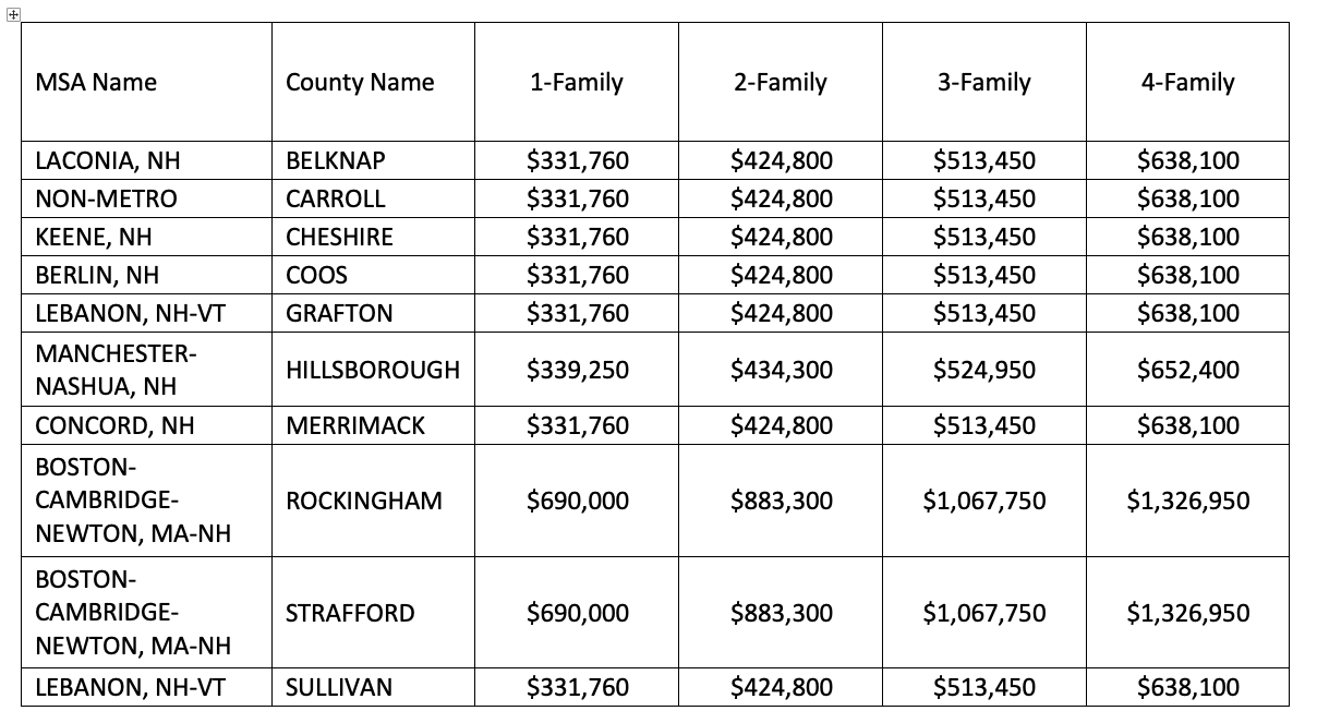 2020 FHA Loan Limits in New Hampshire by County